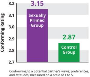 sexual-priming-graph1